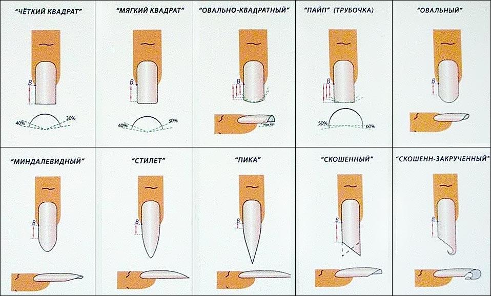 Как сделать ногти ровными по форме
